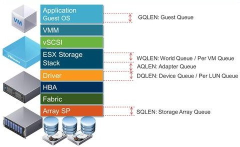 VMware ESXi Queue Depth - Overview, Configuration And