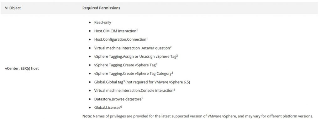Veeam ONE Permissions
