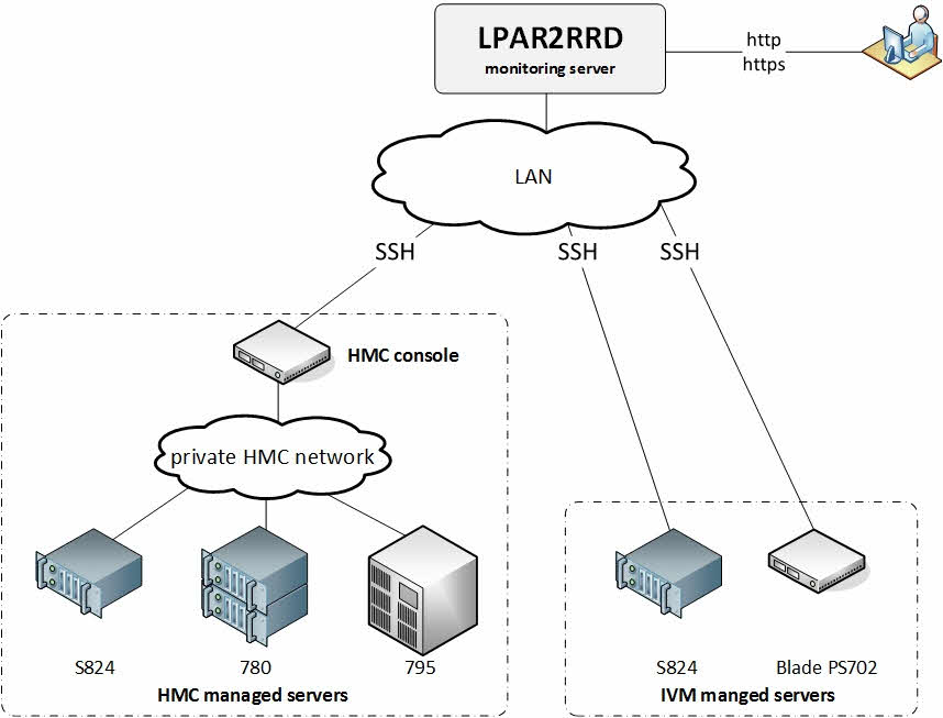review   lpar2rrd - free performance monitoring