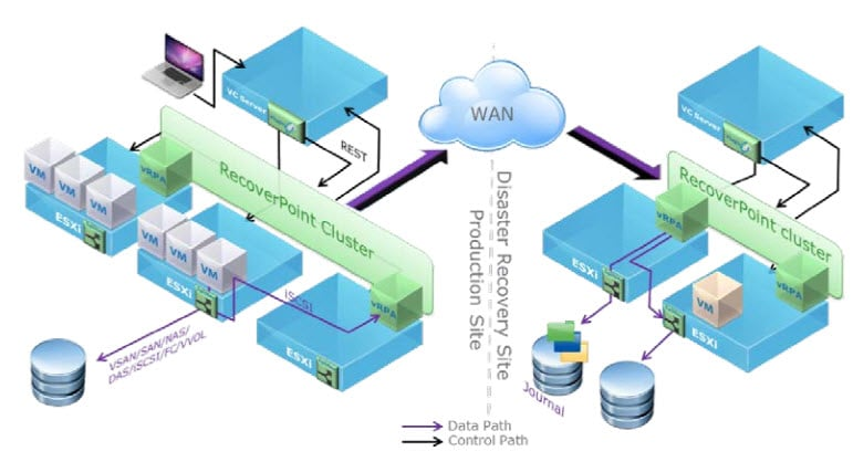 Illustration of RecoverPoint for VMs protecting VMware VMs