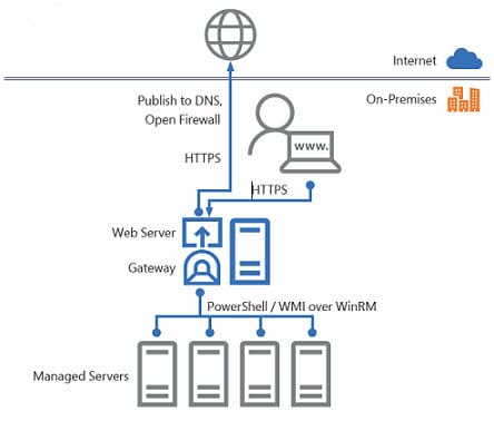 Windows Admin Center Gateway
