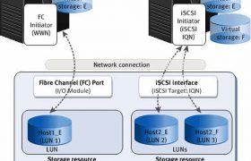 iSCSI vs Fiber Channel