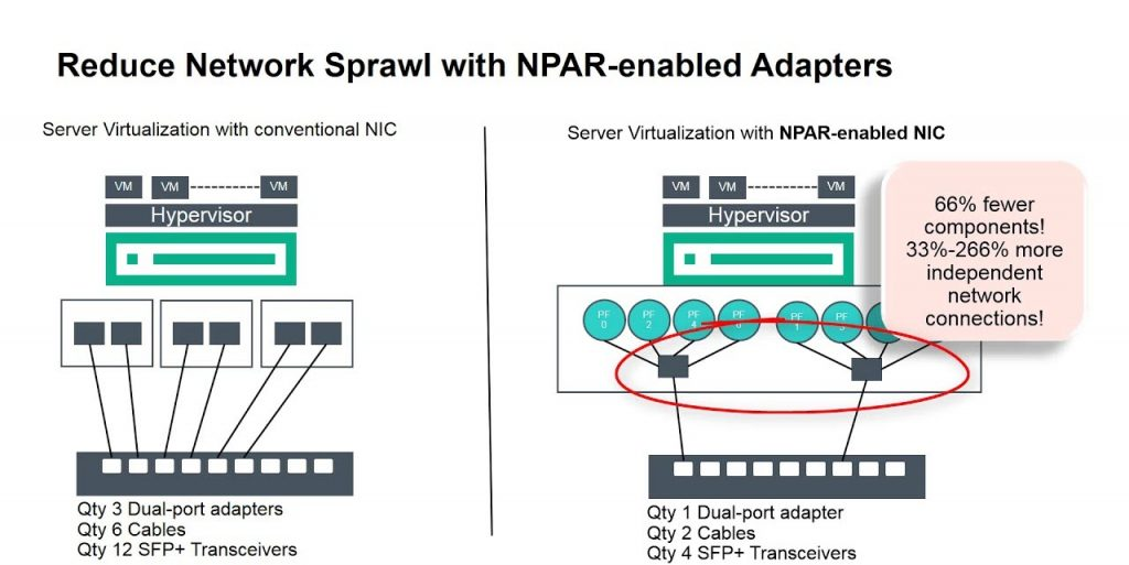 Network Partitioning