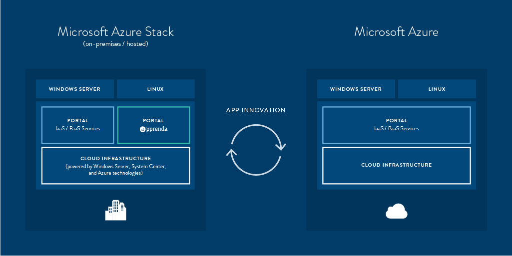 MS_Azure_Stack_Diagram azure stack web apps technical preview 1 davoud teimouri