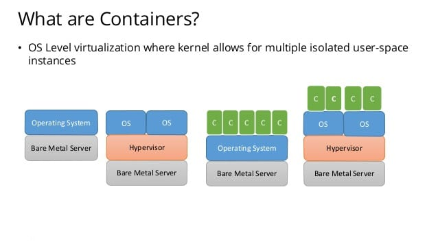 what_are_containers
